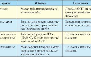 Гормоны надпочечников названия анализы