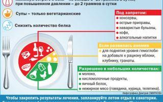Правильное питание при пиелонефрите