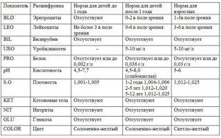 Расшифровка общего анализа мочи у детей: таблица нормы и отклонений