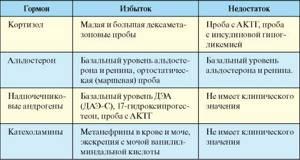Анализы на гормоны надпочечников подготовка и расшифровка