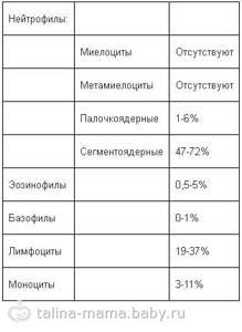 Норма лейкоцитов в моче у женщин (таблица по возрасту): причины повышенных показателей и методы комплексной терапии