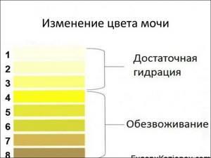 у меня сперма желтого цвета