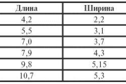 Размеры печени у детей в норме, таблица показателей с учетом возраста