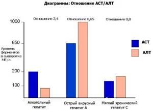 Норма АЛТ и АСТ у женщин, причины отклонений показателей