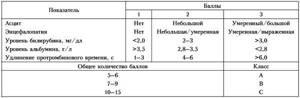 Вирусный цирроз печени: классификация, диагностика, лечение