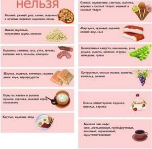 Какую диету нужно соблюдать при холецистите