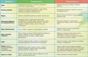 Мелкоузловой цирроз печени является тяжелым заболеванием с осложнениями