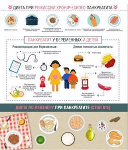 Диета 5 холецистит панкреатит