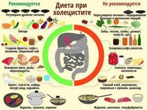 Овощная Диета При Холецистите. Питание при хроническом холецистите: что можно есть