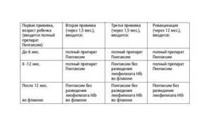Пентаксим или инфанрикс: плюсы и минусы каждого препарата